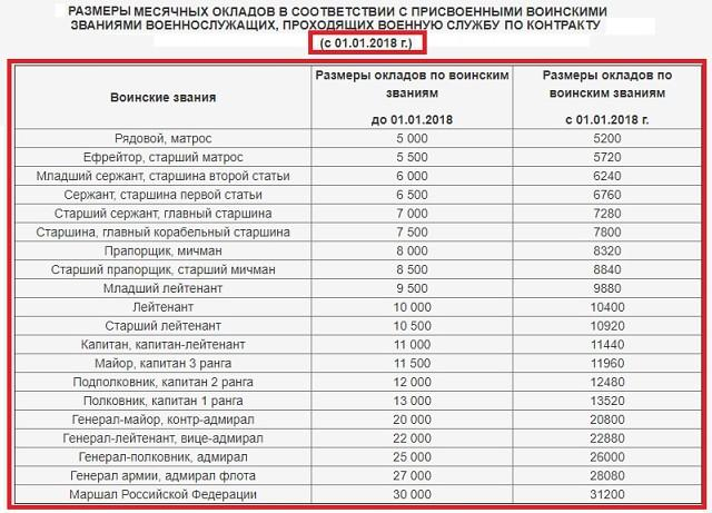 Расчет пенсии мо рф калькулятор 2019