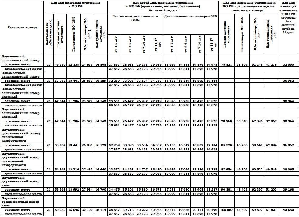 Цены на путевки в санатории мо рф на 2019 год для военных пенсионеров